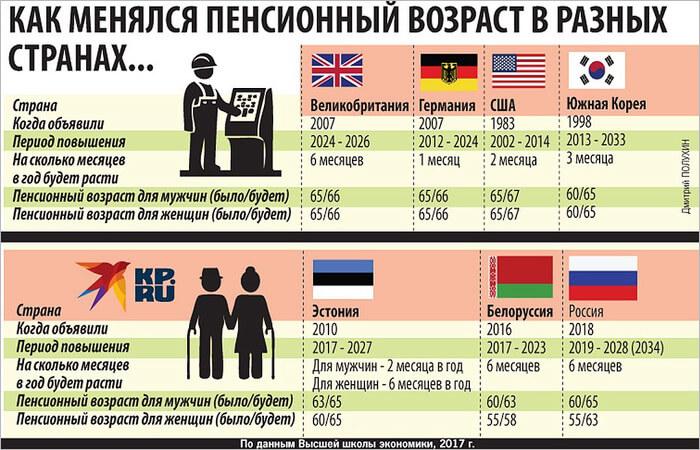 Как менялся пенсионный возраст в разных странах