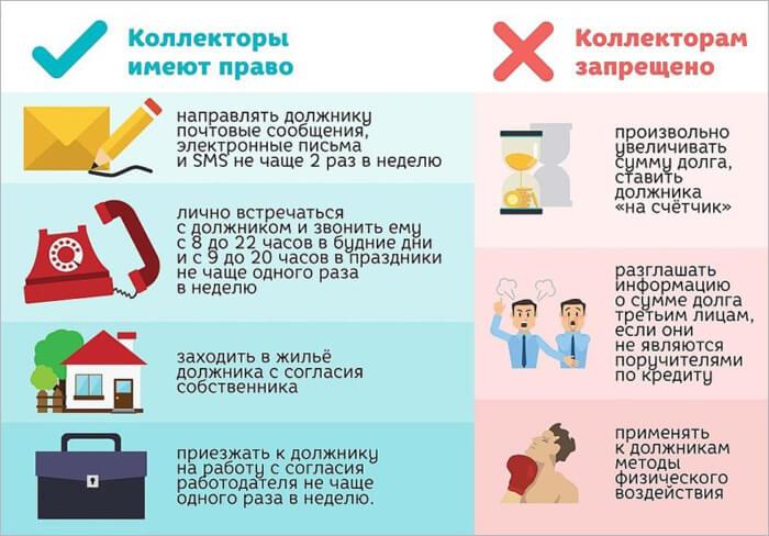 Правила для коллекторов по новому закону