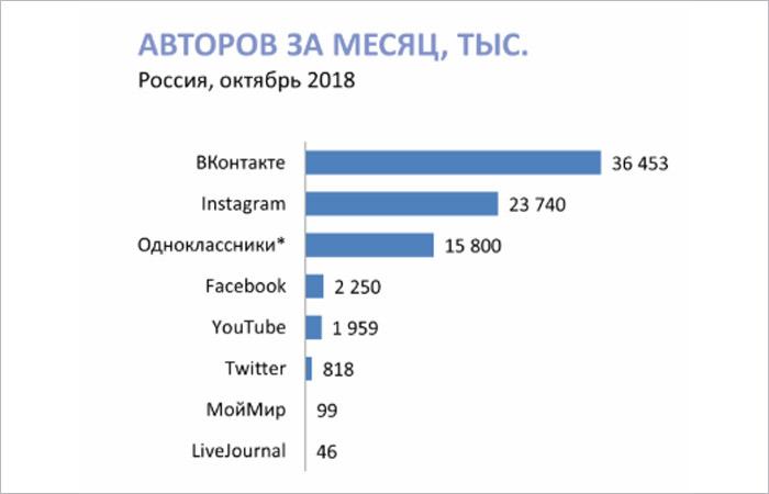 Аудитория соцсетей