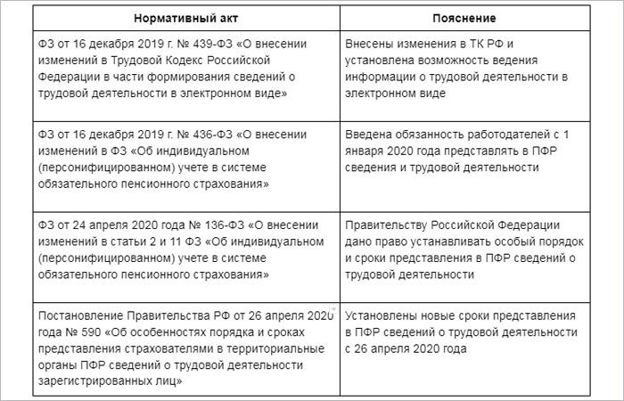 ФЗ об электронных трудовых книжках